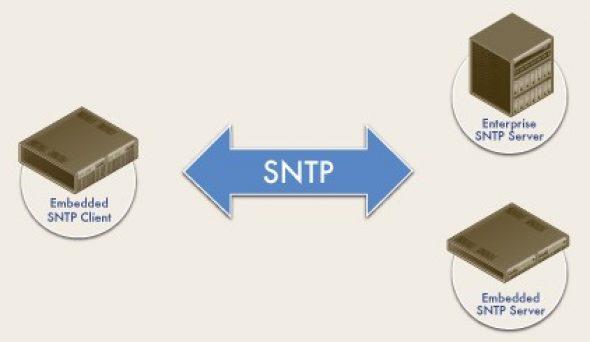 Sntp (Standart Network Time Protocol) Nedir?
